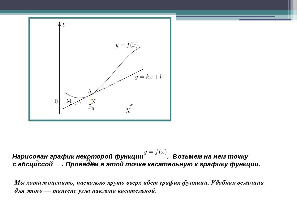 Нарисован график некоторой функции . Возьмем нанем точку  сабсциссой ....