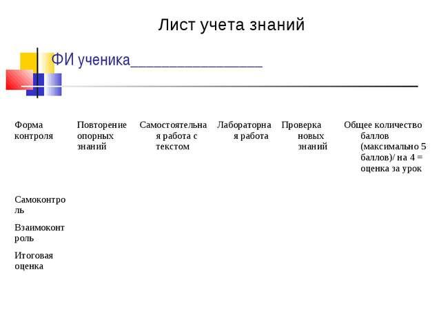 ФИ ученика_________________ Лист учета знаний Форма контроляПовторение опорн...