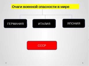 Очаги военной опасности в мире ГЕРМАНИЯ ИТАЛИЯ ЯПОНИЯ СССР