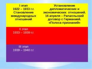 Iэтап 1922 – 1933г.г. Становление международных отношений Установлениедиплома