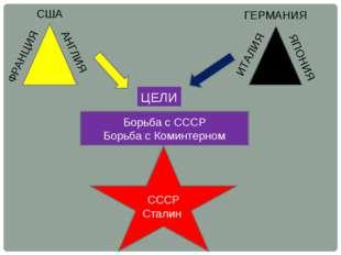 СССР Сталин США АНГЛИЯ ФРАНЦИЯ ГЕРМАНИЯ ЯПОНИЯ ИТАЛИЯ Борьба с СССР Борьба с
