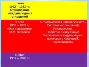Iэтап 1922 – 1933г.г. Становление международных отношений IIэтап 1933 – 1939г