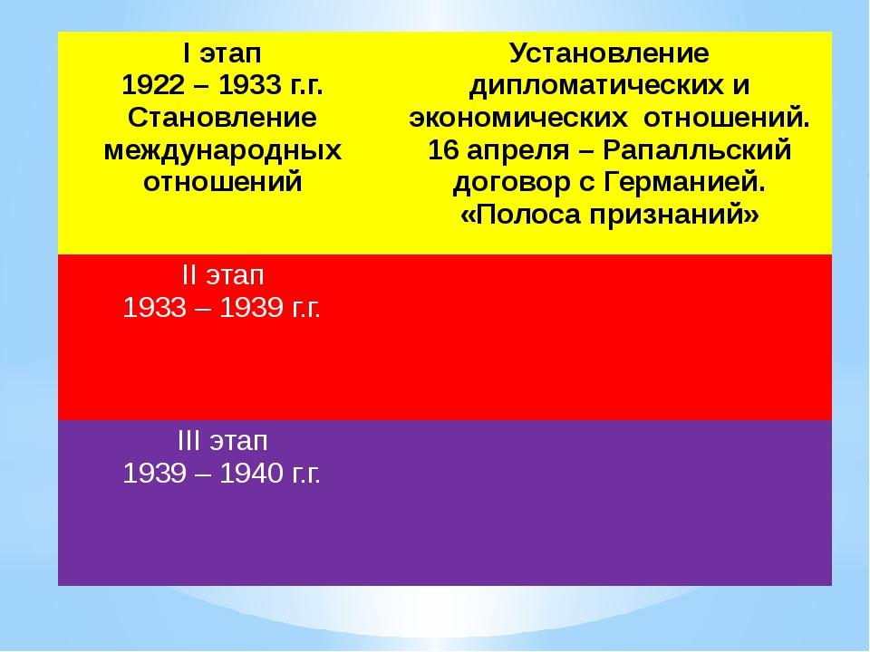 Iэтап 1922 – 1933г.г. Становление международных отношений Установлениедиплома...