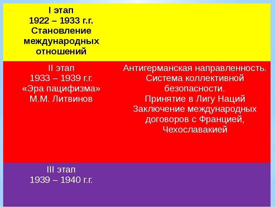 Iэтап 1922 – 1933г.г. Становление международных отношений IIэтап 1933 – 1939г...
