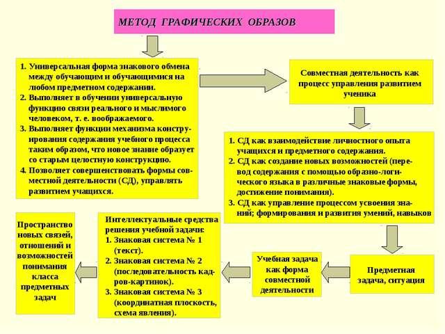 МЕТОД ГРАФИЧЕСКИХ ОБРАЗОВ