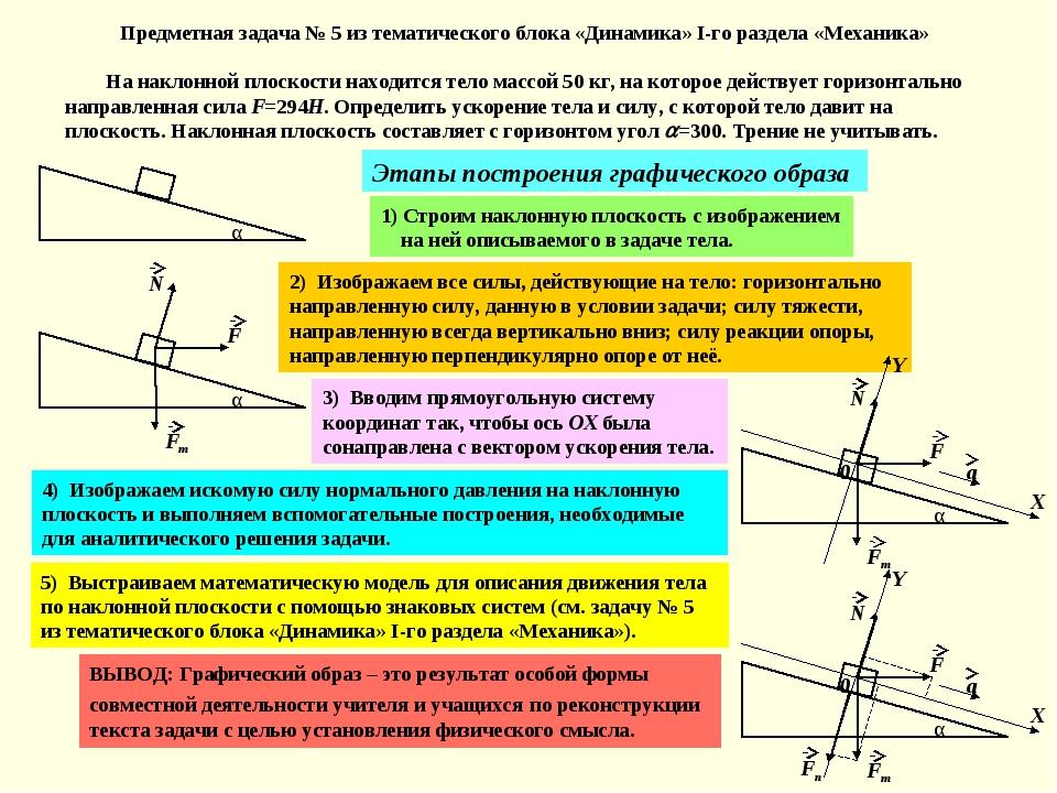 Предметная задача № 5 из тематического блока «Динамика» I-го раздела «Механик...