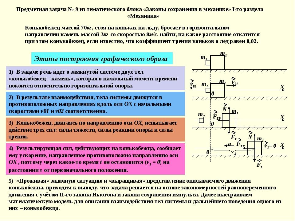 Предметная задача № 9 из тематического блока «Законы сохранения в механике» I...
