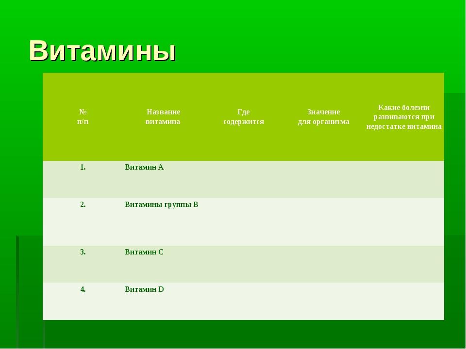 Витамины № п/пНазвание витаминаГде содержитсяЗначение для организмаКакие...