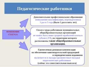 ИЗМЕНЕНИЕ СТАТУСА Педагогические работники Дополнительное профессиональное об