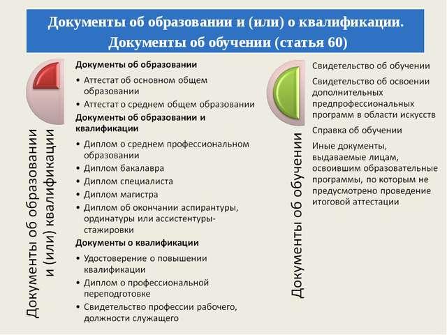 Документы об образовании и (или) о квалификации. Документы об обучении (стать...