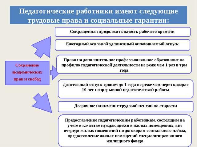 Педагогические работники имеют следующие трудовые права и социальные гарантии...