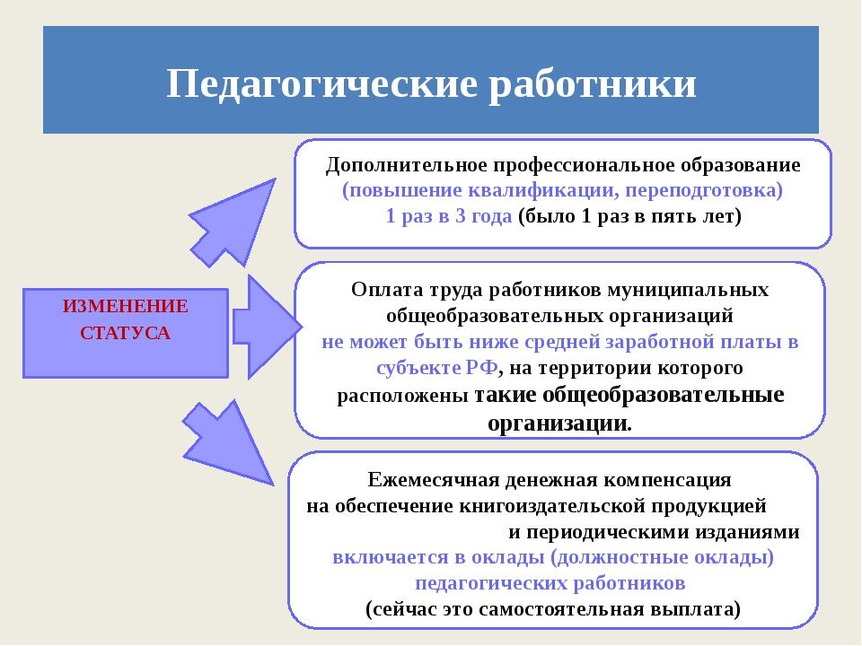 ИЗМЕНЕНИЕ СТАТУСА Педагогические работники Дополнительное профессиональное об...