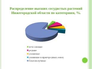 Распределение высших сосудистых растений Нижегородской области по категориям,