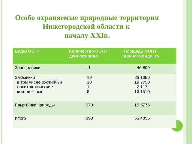 Особо охраняемые природные территории Нижегородской области к началу XXIв. В...