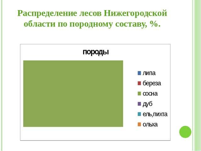 Распределение лесов Нижегородской области по породному составу, %.