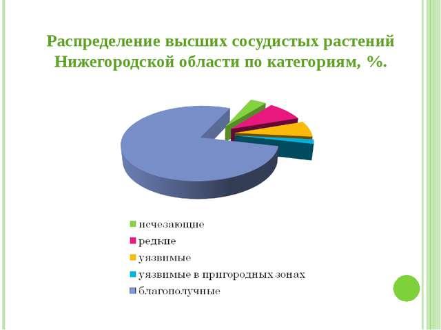 Распределение высших сосудистых растений Нижегородской области по категориям,...