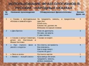 ИСПОЛЬЗОВАНИЕ ФРАЗЕОЛОГИЗМОВ В РУССКИХ - НАРОДНЫХ СКАЗКАХ № п/п Название про