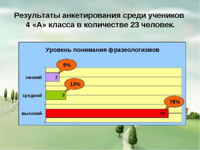 Результаты анкетирования среди учеников 4 «А» класса в количестве 23 человек.