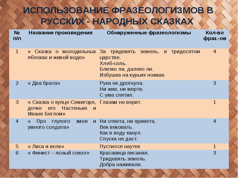 ИСПОЛЬЗОВАНИЕ ФРАЗЕОЛОГИЗМОВ В РУССКИХ - НАРОДНЫХ СКАЗКАХ № п/п Название про...