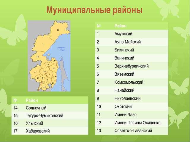 Муниципальные районы № Район 1 Амурский 2 Аяно-Майский 3 Бикинский 4 Ванински...
