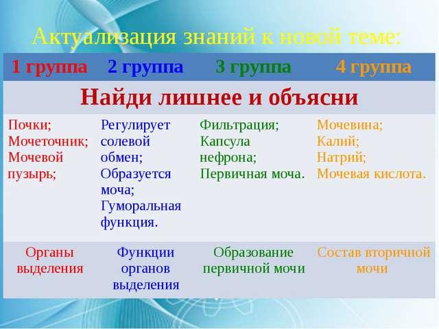 Актуализация знаний к новой теме: 1 группа 2 группа 3 группа 4 группа Найдили...