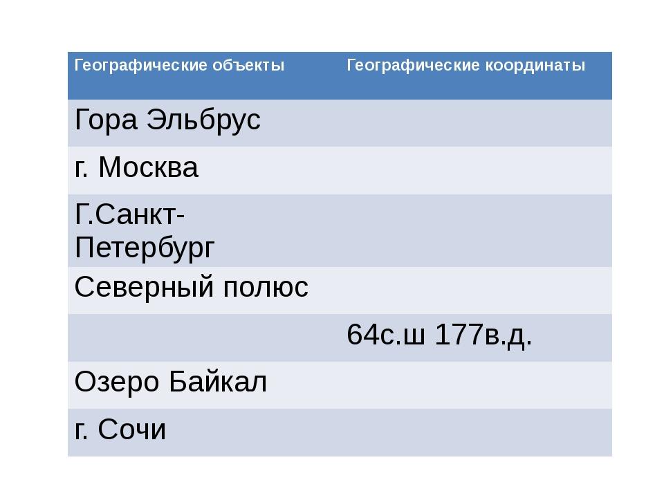 Географические объекты Географические координаты Гора Эльбрус г. Москва Г.Сан...