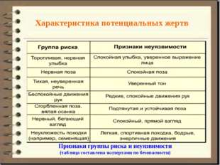Характеристика потенциальных жертв Признаки группы риска и неуязвимости (табл