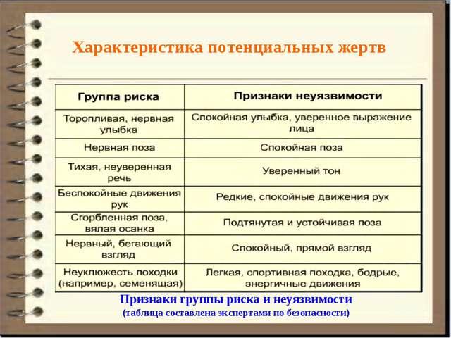 Характеристика потенциальных жертв Признаки группы риска и неуязвимости (табл...