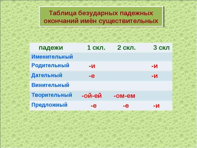 Таблица безударных падежных окончаний имён существительных падежи 1 скл. 2...