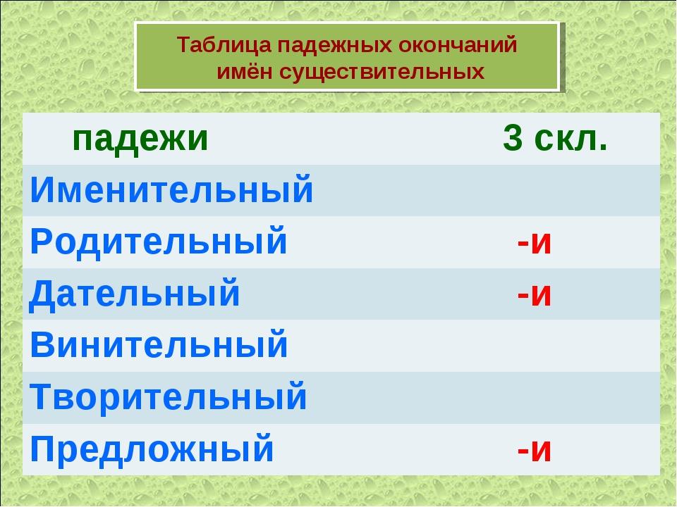 Таблица падежных окончаний имён существительных падежи 3 скл. Именительный...