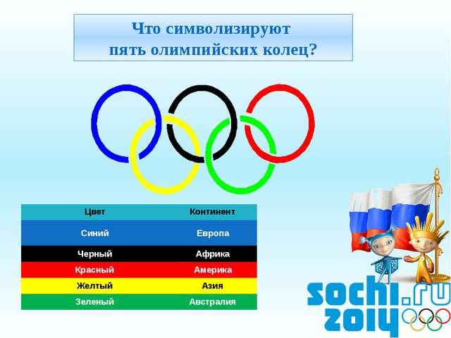 Что символизируют пять олимпийских колец? Цвет Континент Синий Европа Черный...