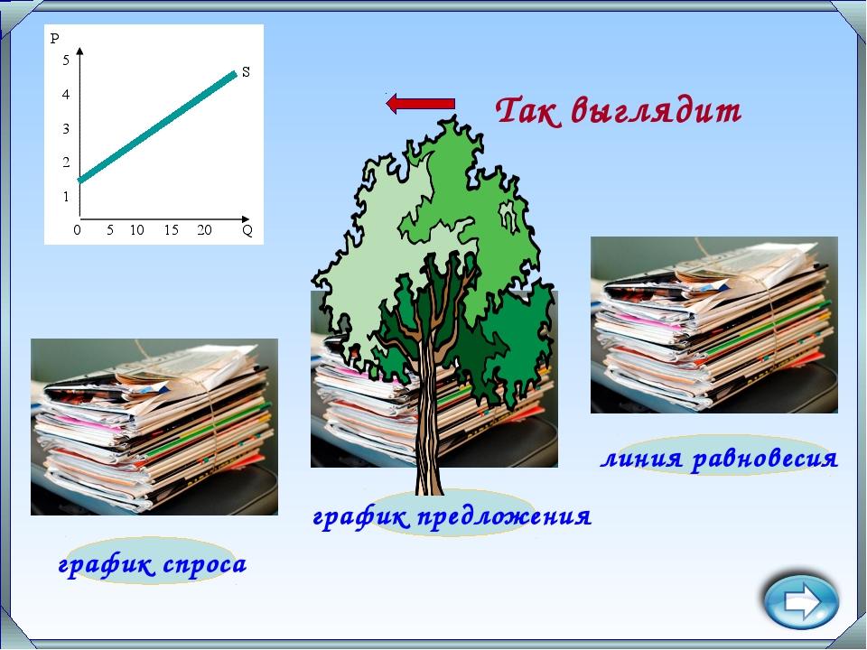 график предложения линия равновесия график спроса Так выглядит