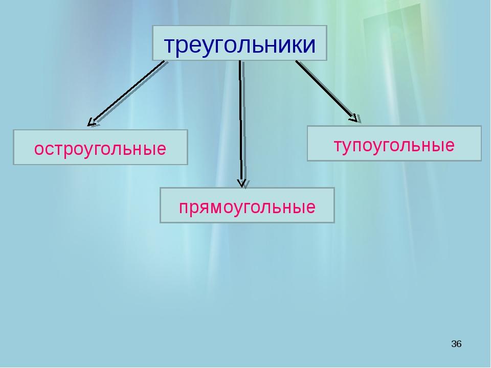 * треугольники тупоугольные прямоугольные остроугольные