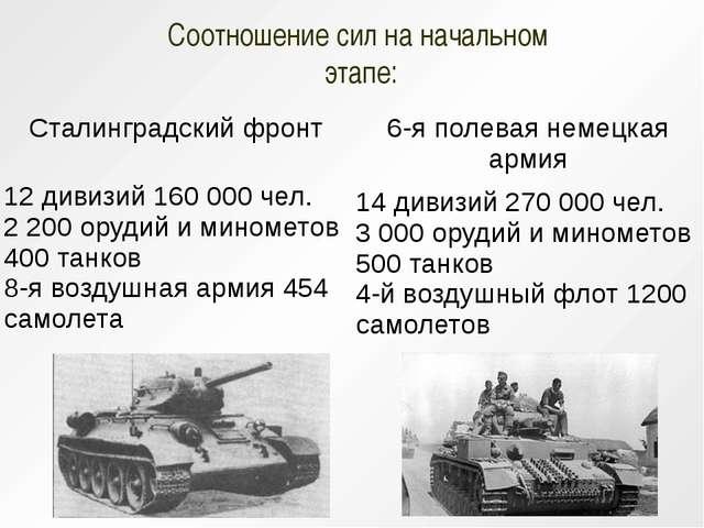 Соотношение сил на начальном этапе: Сталинградский фронт 6-я полевая немецкая...
