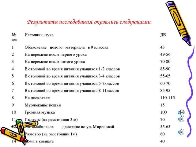 Результаты исследования оказались следующими № п/п Источник звука ДБ 1Объя...