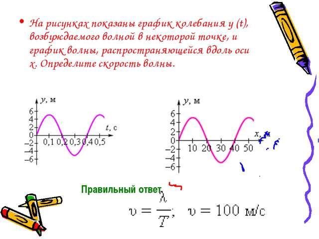 На рисунках показаны график колебания y(t), возбуждаемого волной в некоторой...