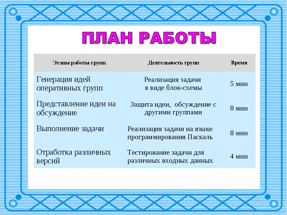 Этапы работы группДеятельность группВремя Генерация идей оперативных групп...