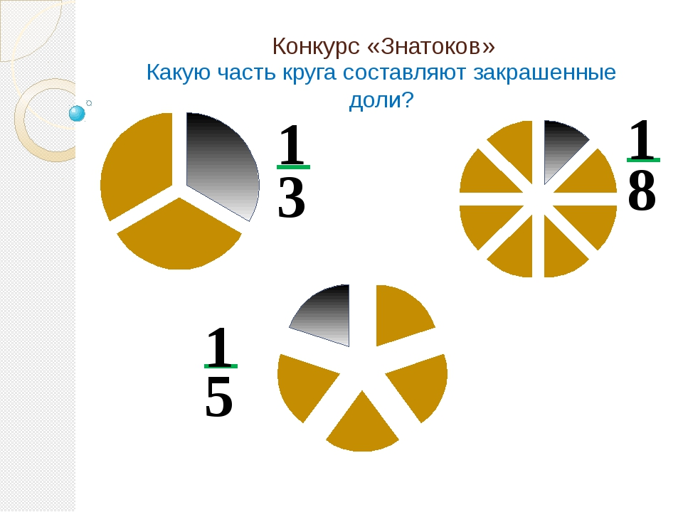 Конкурс «Знатоков» Какую часть круга составляют закрашенные доли? 3 1 8 1 5 1...