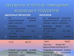 Аргументы в пользу помещения водорода в подгруппу щелочных металлов На внешне