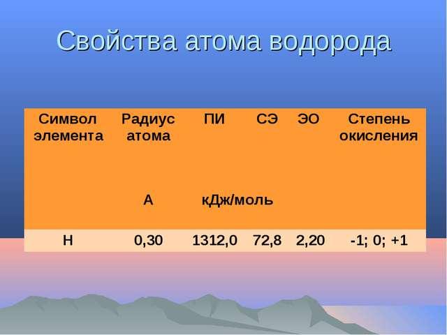 Свойства атома водорода Символ элементаРадиус атомаПИСЭЭО Степень окисле...