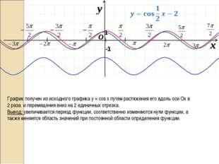 I I I I I O x y -1 1 График получен из исходного графика у = cos х путем рас