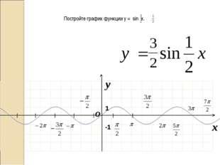 I I I I I I I O x y -1 1 Постройте график функции у = sin x.