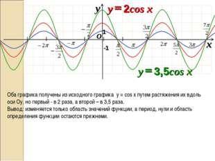 I I I I I I O x y -1 1 Оба графика получены из исходного графика y = cos x п