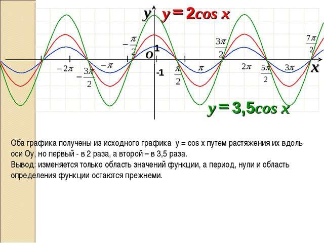 I I I I I I O x y -1 1 Оба графика получены из исходного графика y = cos x п...