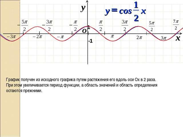 I I I I I I I O x y -1 1 График получен из исходного графика путем растяжени...