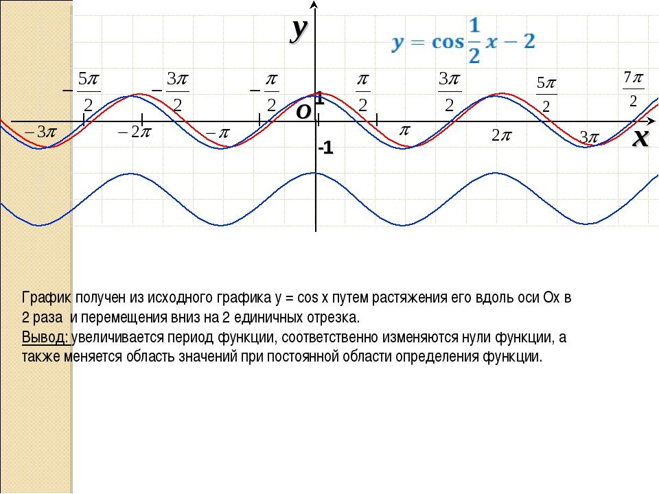 I I I I I O x y -1 1 График получен из исходного графика у = cos х путем рас...