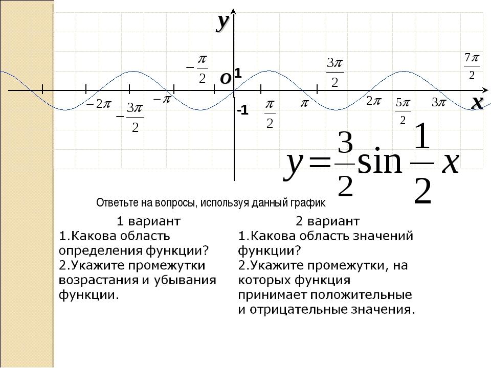 I I I I I I I O x y -1 1 Ответьте на вопросы, используя данный график
