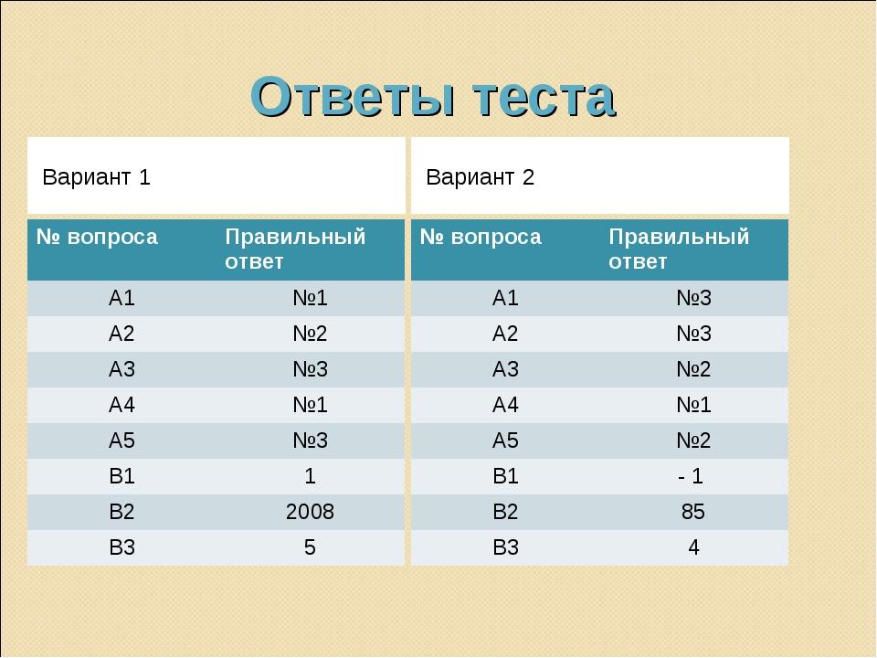 Ответы теста Вариант 1 Вариант 2 № вопросаПравильный ответ А1№1 А2№2 А3№3...