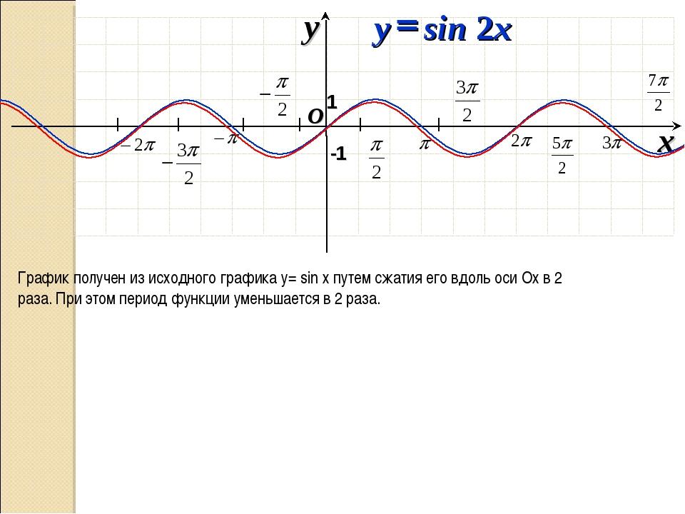 I I I I I I O x y -1 1 График получен из исходного графика у= sin х путем сж...