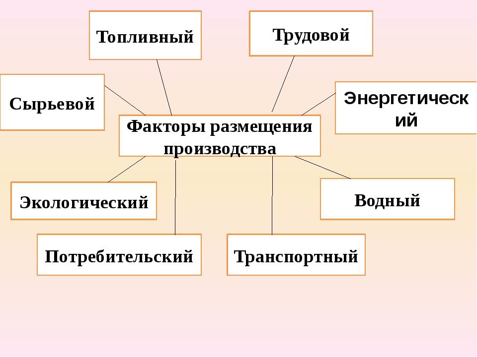 Факторы размещения производства Сырьевой Топливный Трудовой Энергетический Эк...